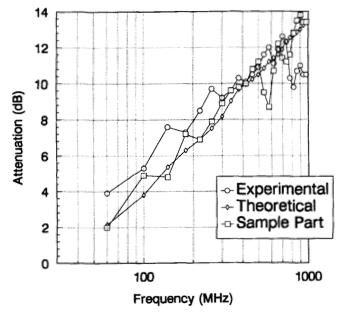 Spread Spectrum Clock Generation – Theory and Debate