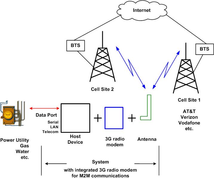 Block diagram of 3g mobile communication