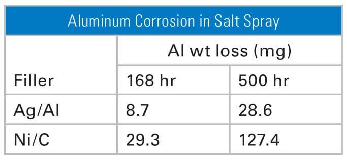 Figure 2. Aluminum corrosion in salt spray.