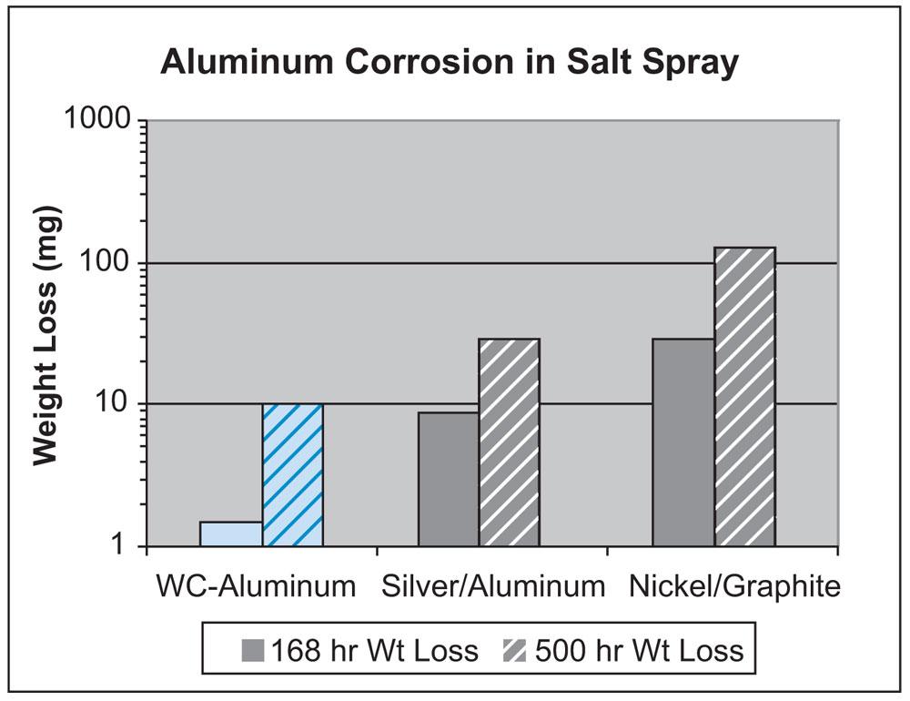 Figure 5. Aluminum corrosion in salt spray.