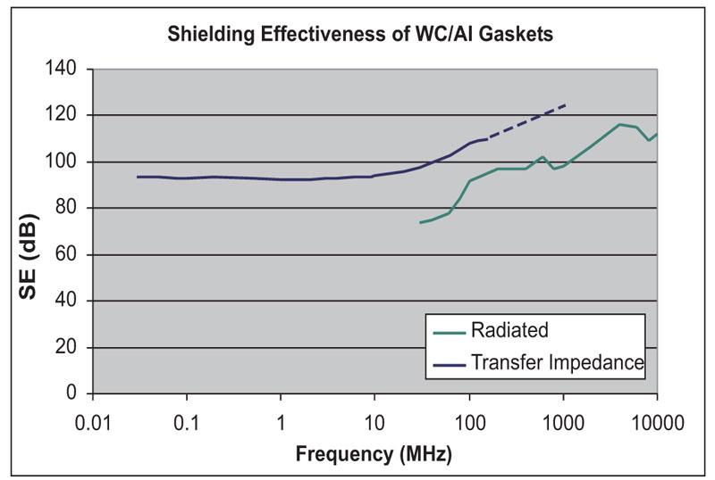 Figure 7. Shielding effectiveness of WC/Al gaskets.
