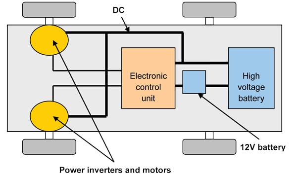 the new emc requirements of electric cars rh interferencetechnology com Motor Block Diagram Motherboard Block Diagram