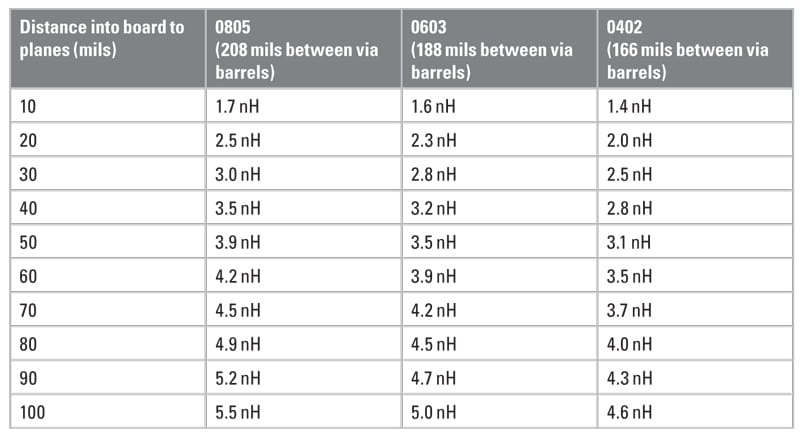 Table 6. Connection inductance for typical capacitor configurations with 50 mils from capacitor pad to via pad.