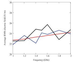Figure 10. Comparison of simple estimates for average internal electric field strength with detailed 3D numerical models for 3-mm glass with 5-mm windscreen with 1-W internal sources.