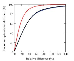 Figure 14. Cumulative distribution of relative differences caused by dielectric materials for internal horizontal dipole at 2 GHz.