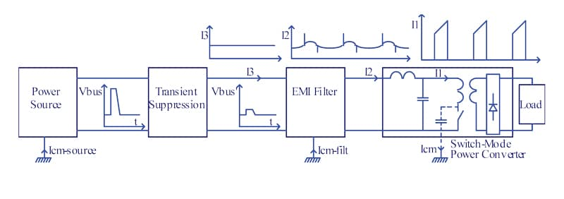 Figure 1. Effect of the EMI filter and transient suppression functions.