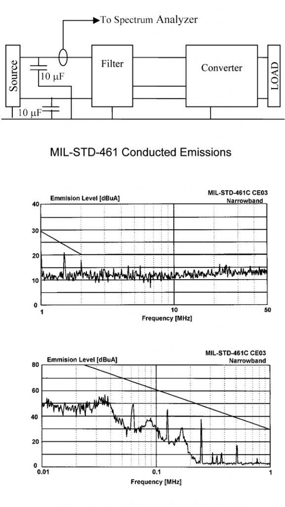 Figure 3. MIL-STD-461C DV200-2812D with DVMN28 EMI filter.
