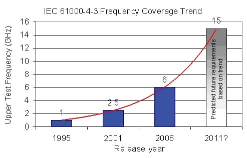 Figure 1. IEC 61000-4-3 frequency coverage trend.