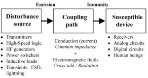 Figure 2. Electromagnetic interference problem triptych.
