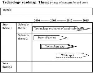 Figure 4. Technology roadmap template.