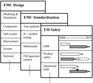 Figure 5. EMC technology roadmap framework.