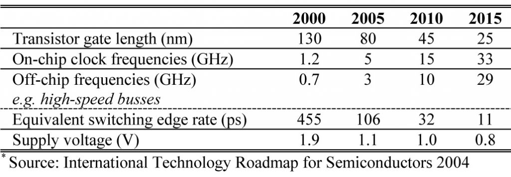 Table 2. Semiconductor technology trends.*