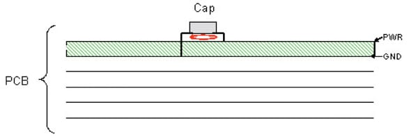 Figure 2. Low inductance connection with capacitor mounted on top of board.