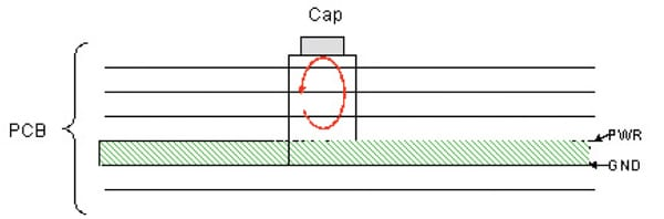 Figure 3. High inductance connection with capacitor mounted on top of board.
