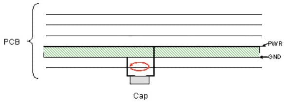 Figure 4. Low inductance connection with capacitor mounted on bottom of board.