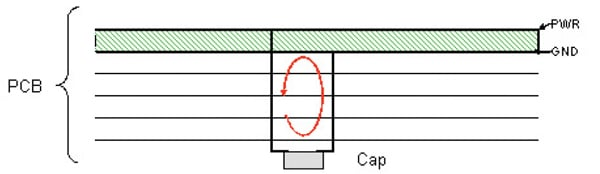 Figure 5. High inductance connection with capacitor mounted on top of board.