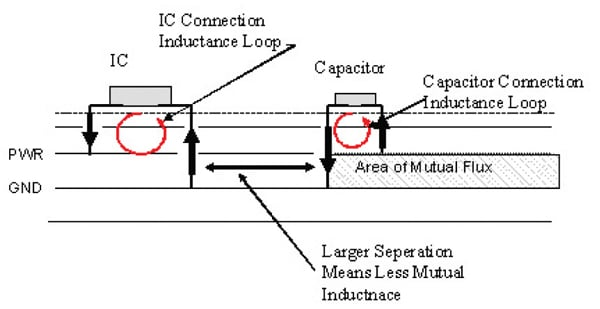 Figure 6. Mutual inductance between decoupling capacitor and IC.
