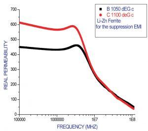 Figure 1. Real permeability versus frequency of Li-Zn ferrite.