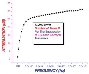 Figure 4. Insertion loss versus frequency. Number of turns = 8.