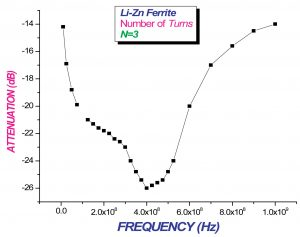 Figure 5. Insertion loss versus frequency. Number of turns = 3.