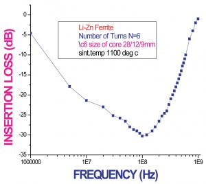 Figure 6. Insertion loss versus frequency. Number of turns = 6.