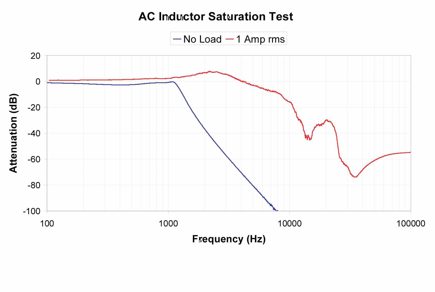 Power Quality Effects On The Reliability And Susceptibility Of Emi Inductor Circuit An With A Few Example Filter Attenuation Performance Versus Load Current