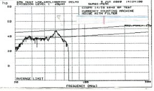 Figure 9. The quasi-peak noise versus frequency. With Li-Zn ferrite core.