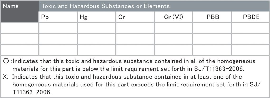 Table 1. Format for indicating names and contents of toxic and hazardous substances or elements.