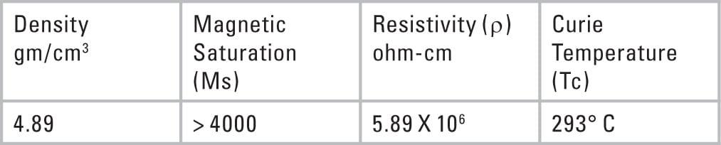 Table 1. Density of ferrite material.