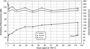 Figure 3a. The relationships of aging for volume resistivity and shielding effectiveness using coaxial test fi xture for nickel graphite fi lled silicone elastomer.