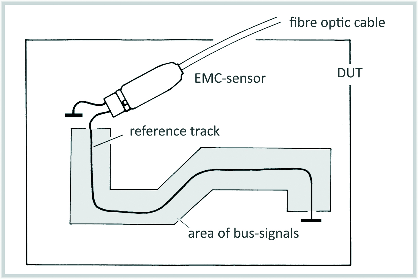 Emc Practice Measurement Under Interference Series Figure 3 13 Comparison Of Basic And Circuits Measuring Voltage Differences Over The Gnd System