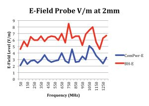 Figure 11. The Com-Power and Beehive E-field probes were both measured versus frequency. The field level was much flatter than the H-field probes.