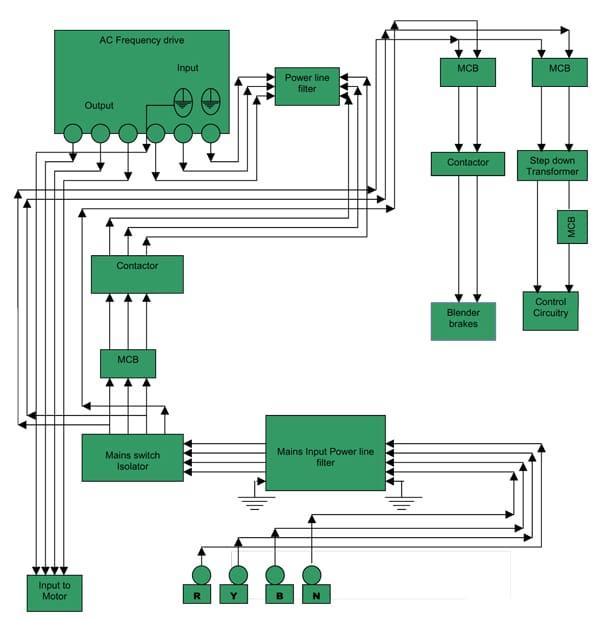 Figure 2. Initial design layout of pillar blender