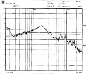 Plot 3. Conducted emission – B-phase.