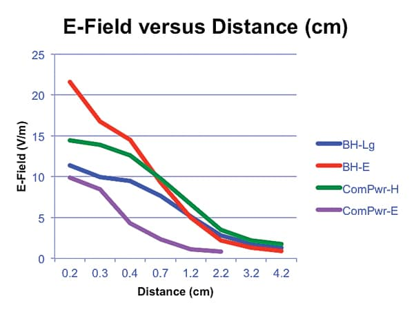 Figure 12. E-field level of several near field probes versus distance. The highest field levels occur within about 1cm from the probe tip.