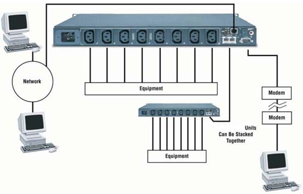Figure 1. Interconnection techniques.