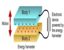 Mechanical Vibrations in Environment Aid in Generating Electricity