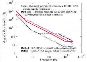 Fig. 10.Magnetic flux density levels required to reach general public basic restrictions for single-phase cable source compared with field reference levels.