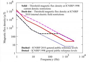 Fig. 11.Magnetic flux density levels required to reach general public basic restrictions for battery loop source compared with field reference levels.