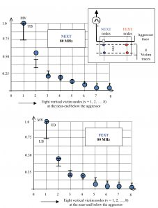 Fig. 14b  Measured and computed values of NEXT and FEXT of the test PCB at 80  MHz. (MV: Measured values and UB and LB denote the upper and lower bounds respectively of the computed data)