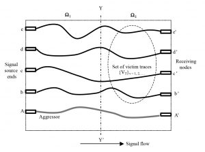 Fig. 8 A hypothetical PCB layout with aggressor (AA') and a set of victim traces, {VT}v = 1, 2, …. . (No crossing of traces is assumed). The regions 1 and 2 denote the near-end and far-end domains specified with respect to source and receiving ends