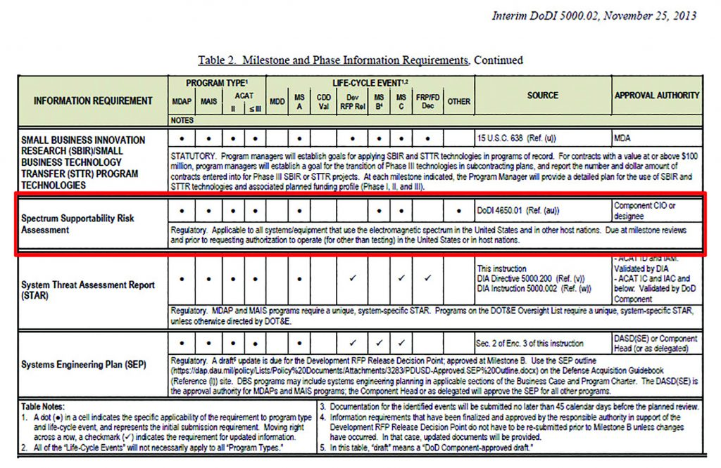 Spectrum supportability risk assessments an overview interference table1 ccuart Choice Image
