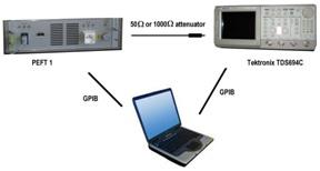 Figure 9. Set-up for burst generator verification.