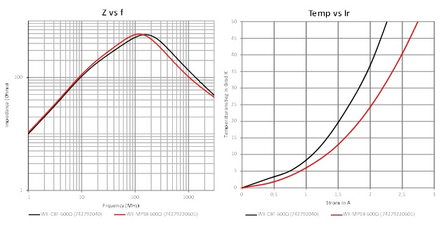 05 Comparison of the impedance and rated current load capability
