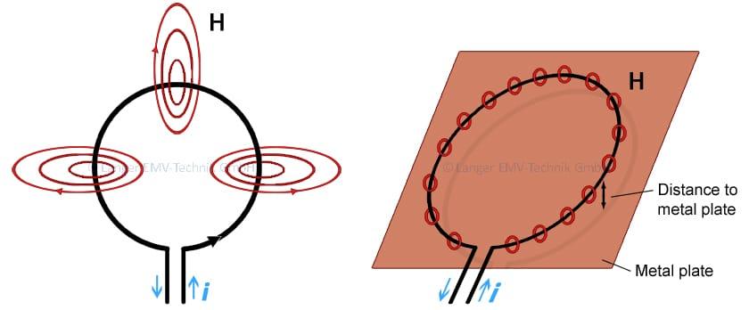 Figure 02 2015.11.19 Antenne Magnetfelder_Metallfla¦êche_enRGB