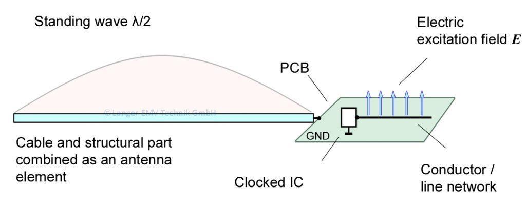 Figure 03 ED-Gespeiste Antenne 2004.04.29 enRGB
