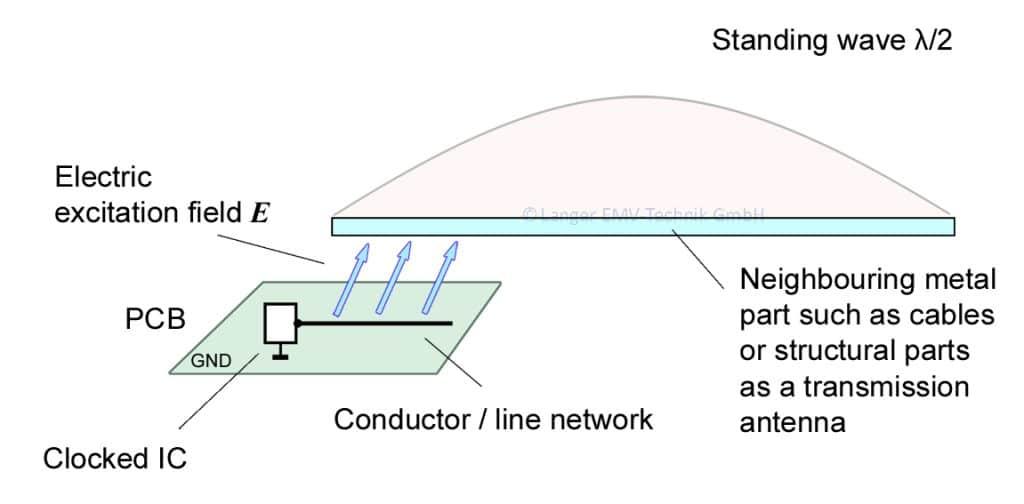 Figure 04 ED-Gespeiste Antenne 2004.04.29 Umgebung_enRGB
