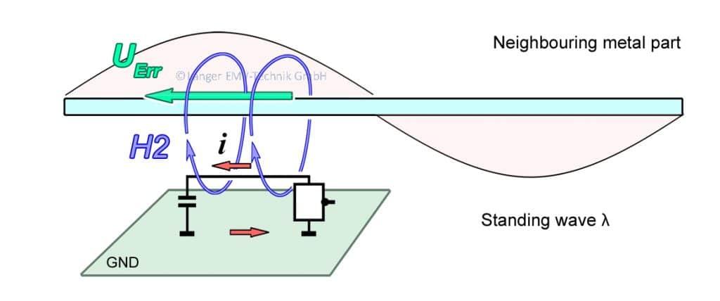 Figure 05 HB-Gespeiste Antenne 2004.04.29 Umgebung enRGB