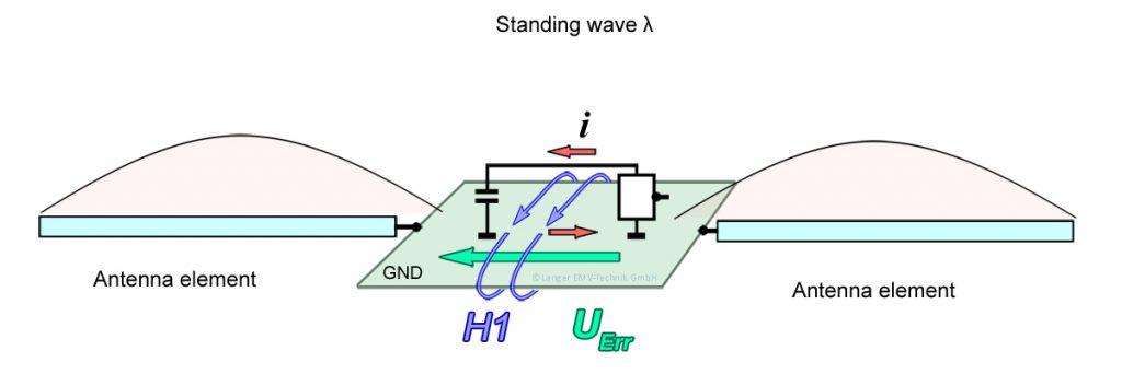 Figure 06 HB-Gespeiste Antenne 2004.04.29 enRGB