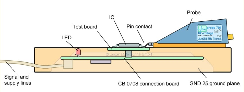 Figure 10a Schnitt Testbord 01 -01 P701_bearb enRGB
